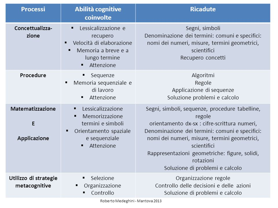 Processi Abilità cognitive coinvolte Ricadute