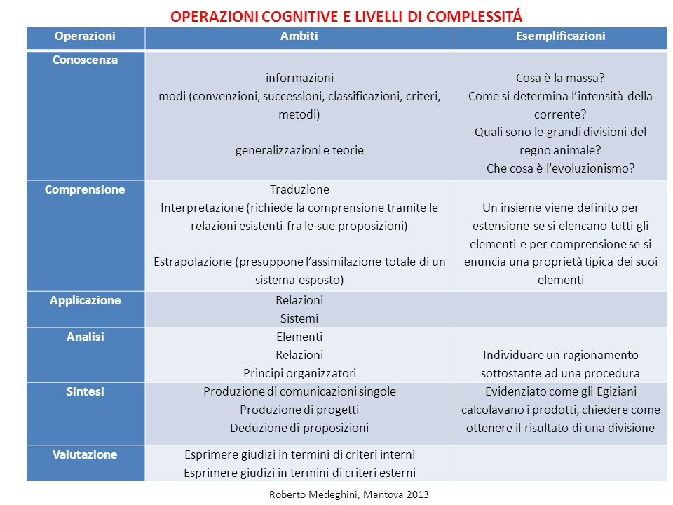 OPERAZIONI COGNITIVE E LIVELLI DI COMPLESSITÁ