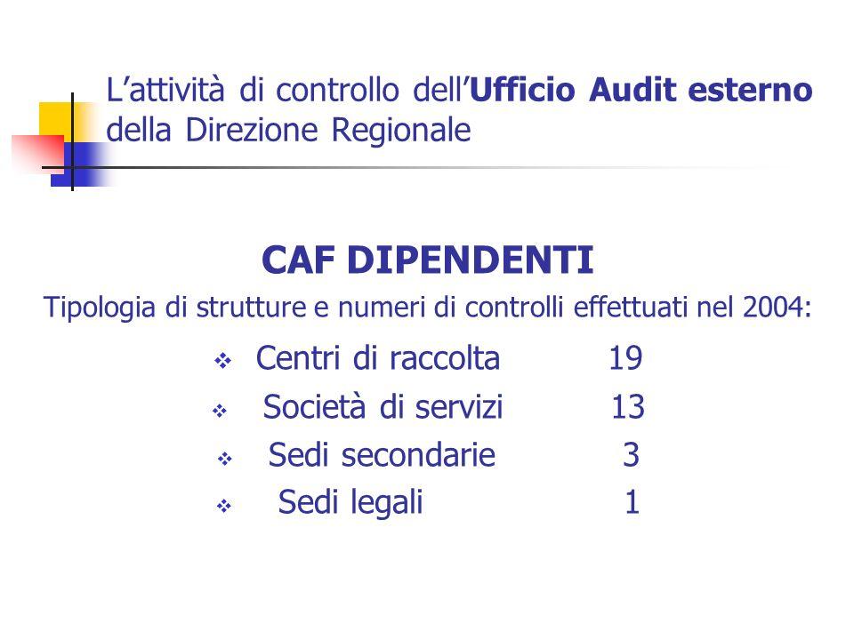 Tipologia di strutture e numeri di controlli effettuati nel 2004: