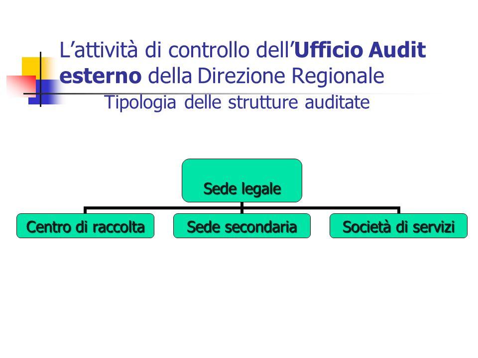 L'attività di controllo dell'Ufficio Audit esterno della Direzione Regionale Tipologia delle strutture auditate