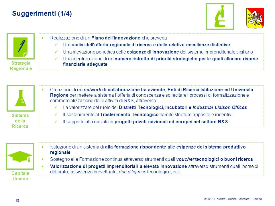 Suggerimenti (1/4) Realizzazione di un Piano dell'Innovazione che preveda.
