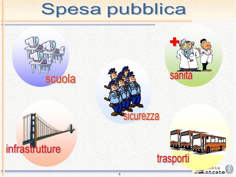 sanità scuola sicurezza trasporti Spesa pubblica infrastrutture 4 4
