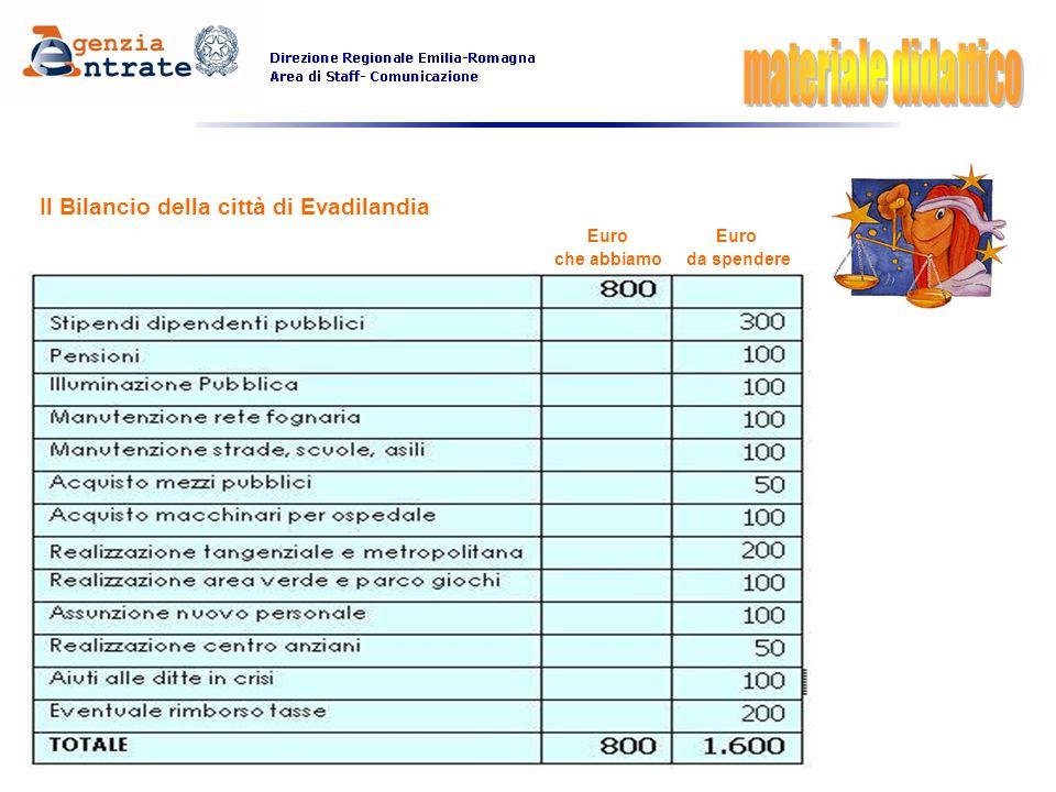 Il Bilancio della città di Evadilandia Euro Euro