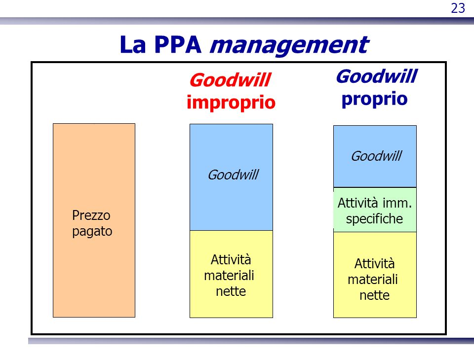 La PPA management Goodwill proprio Goodwill improprio 23 Goodwill