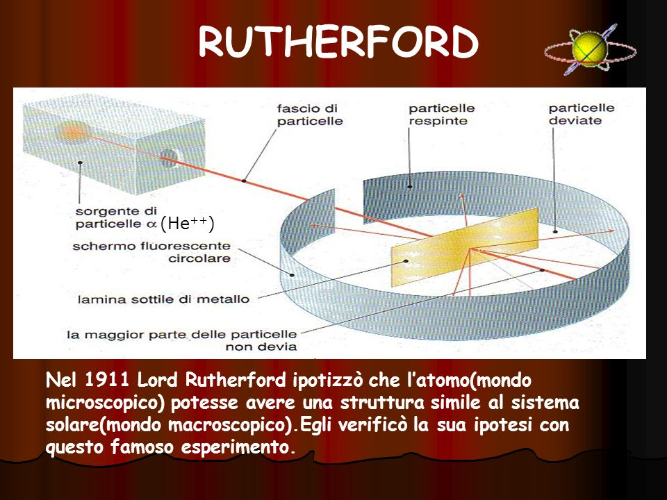 RUTHERFORD (He++)