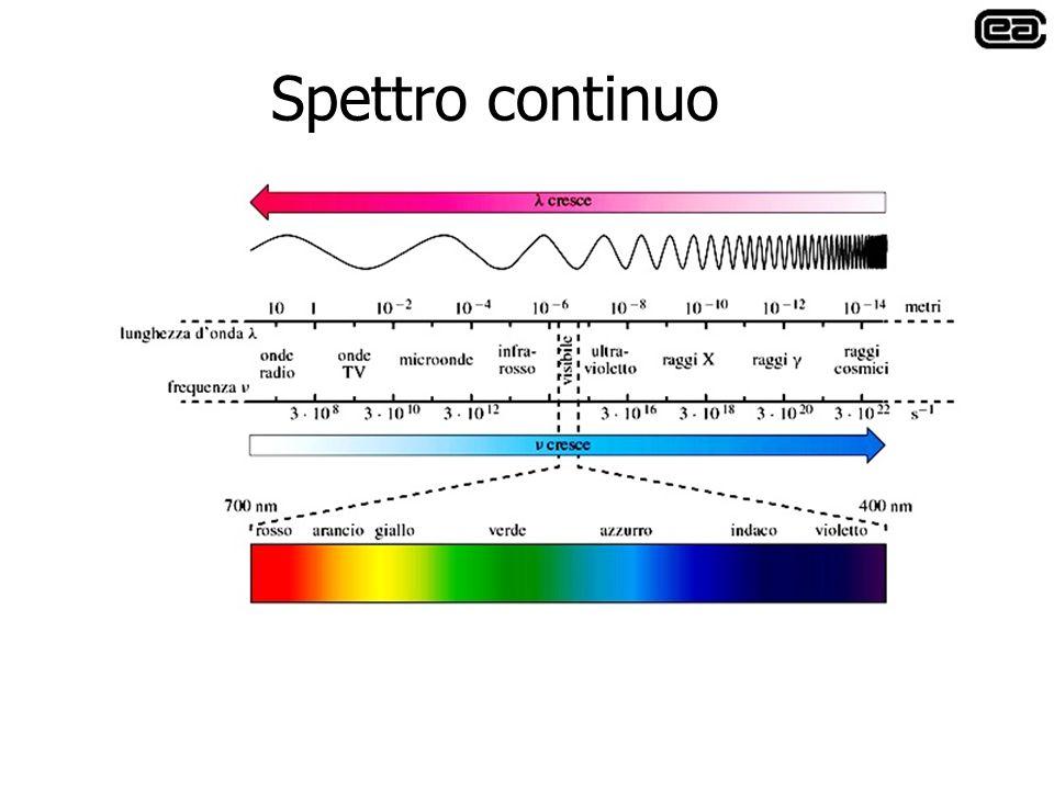 Spettro continuo