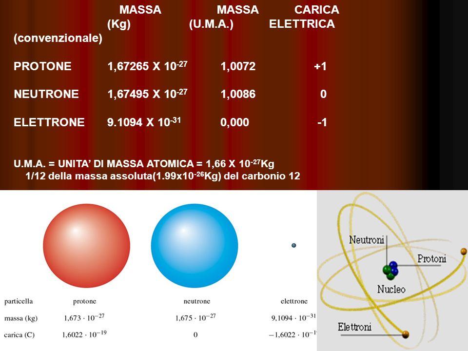 PROTONE 1,67265 X 10-27 1,0072 +1 NEUTRONE 1,67495 X 10-27 1,0086 0
