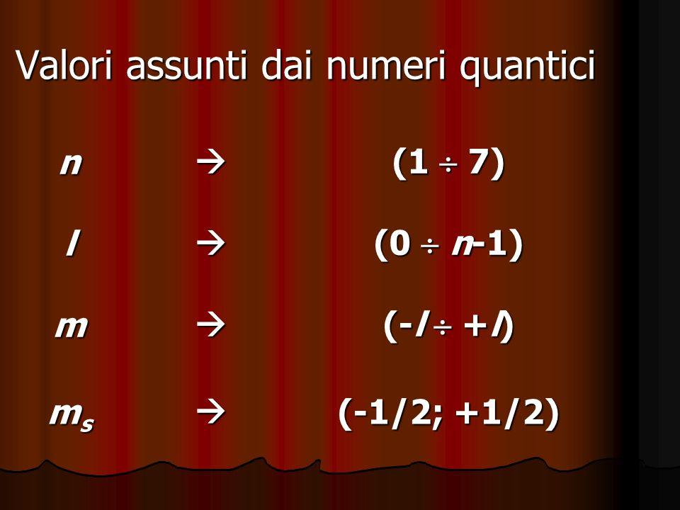 Valori assunti dai numeri quantici
