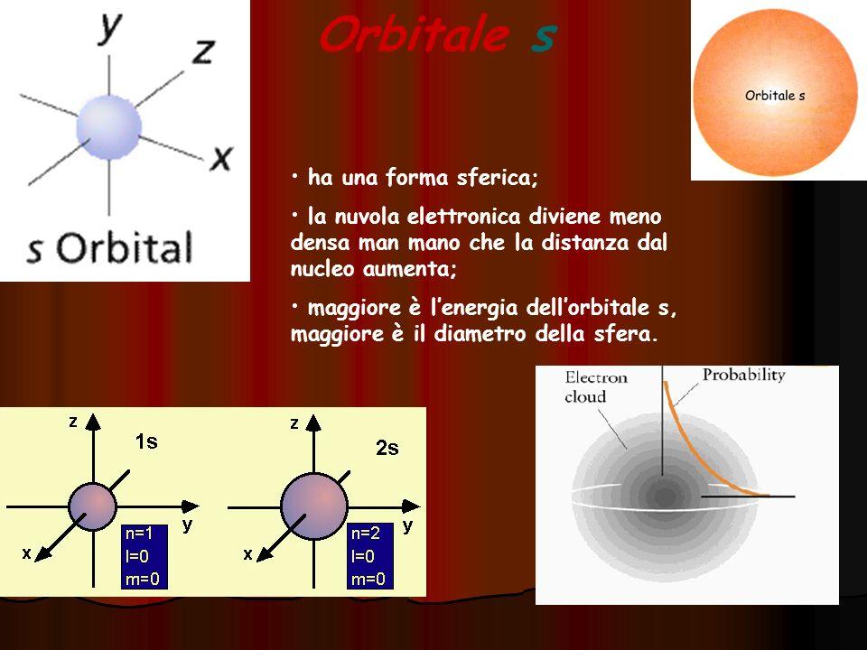 Orbitale s ha una forma sferica;