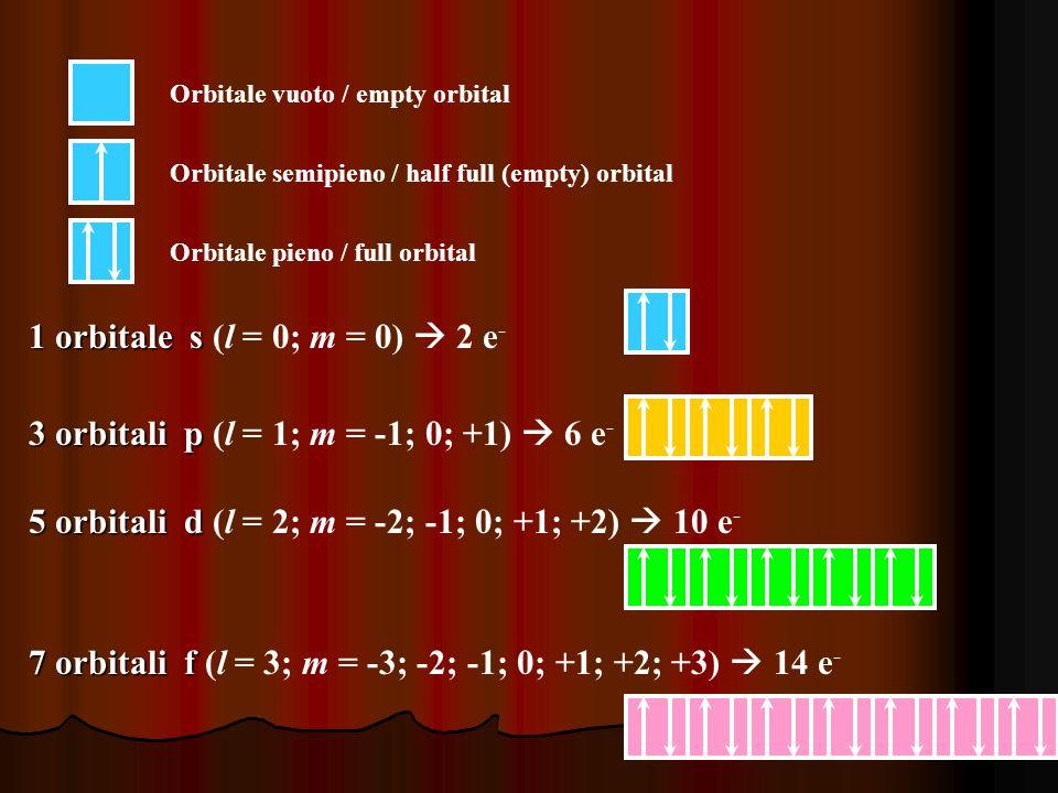3 orbitali p (l = 1; m = -1; 0; +1)  6 e-