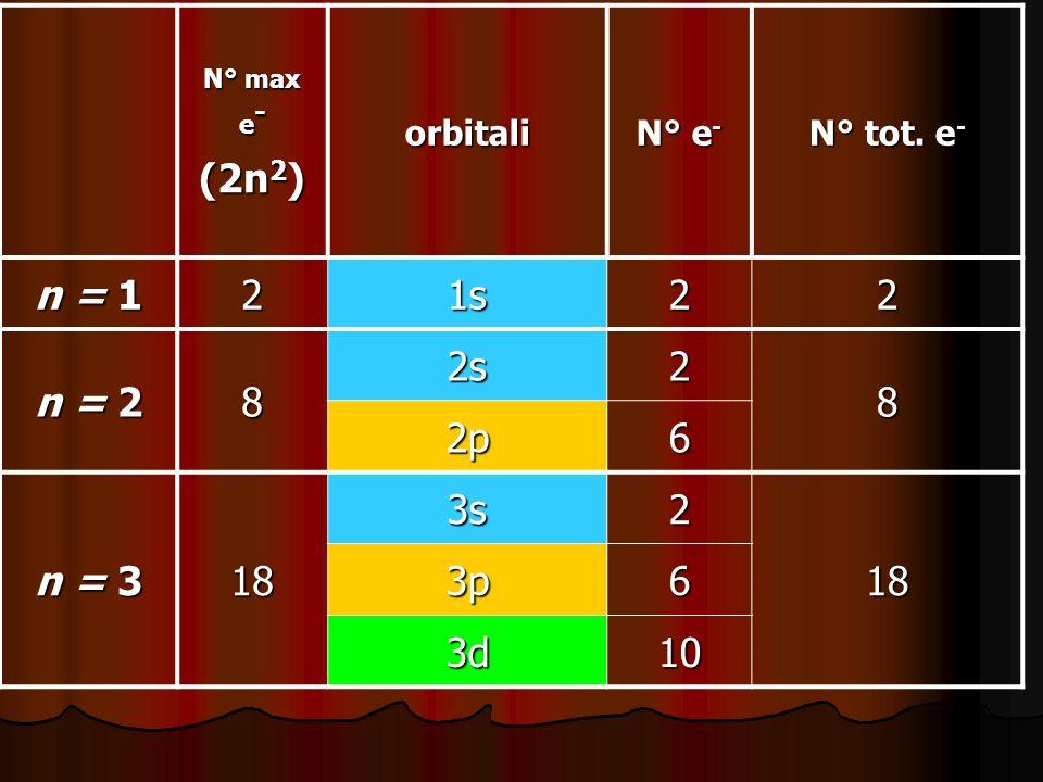(2n2) n = 1 2 1s n = 2 8 2s 2p 6 n = 3 18 3s 3p 3d 10 orbitali N° e-