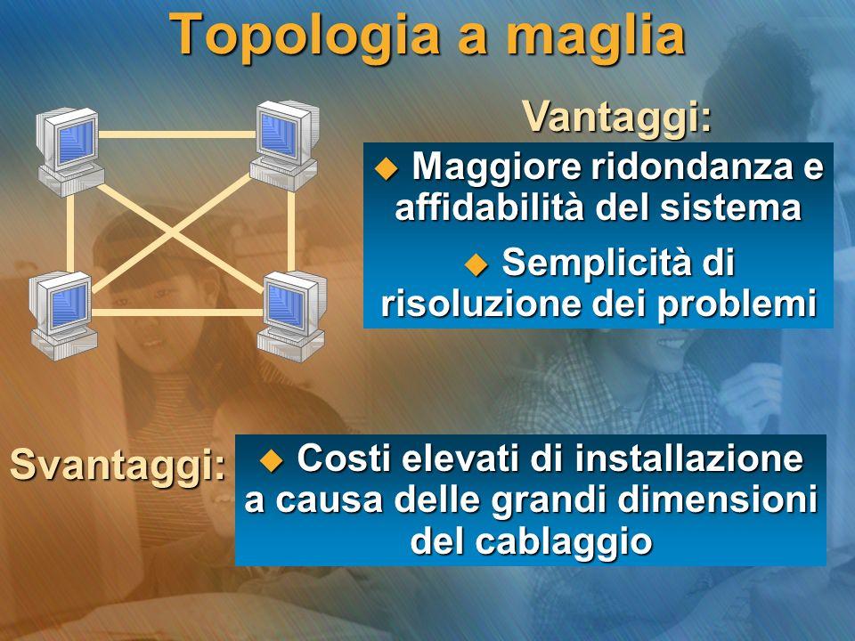 Topologia a maglia Vantaggi: Svantaggi: