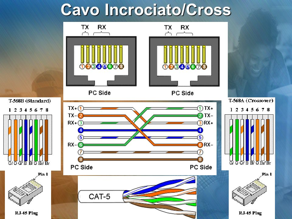 Cavo Incrociato/Cross