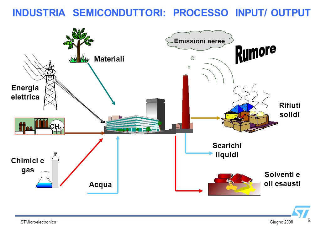 INDUSTRIA SEMICONDUTTORI: PROCESSO INPUT/ OUTPUT