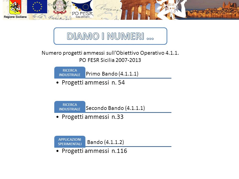 DIAMO I NUMERI … Progetti ammessi n. 54 Progetti ammessi n.33