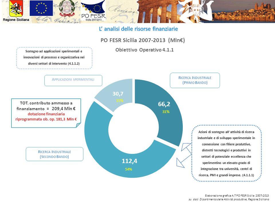 PO FESR Sicilia 2007-2013 (Mln€)