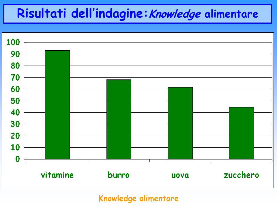 Risultati dell'indagine:Knowledge alimentare