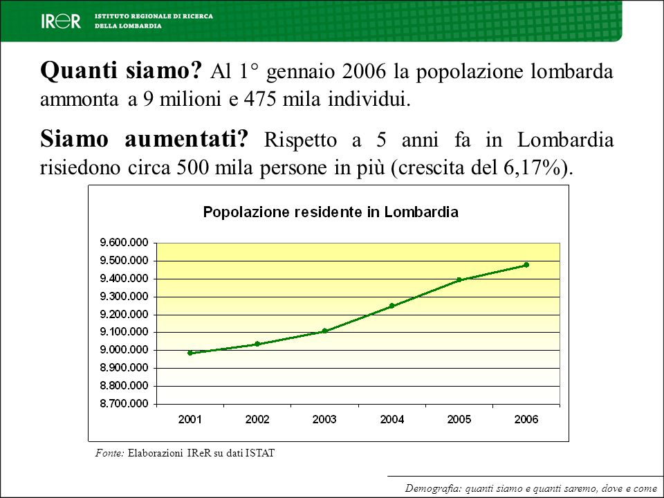 Quanti siamo Al 1° gennaio 2006 la popolazione lombarda ammonta a 9 milioni e 475 mila individui.