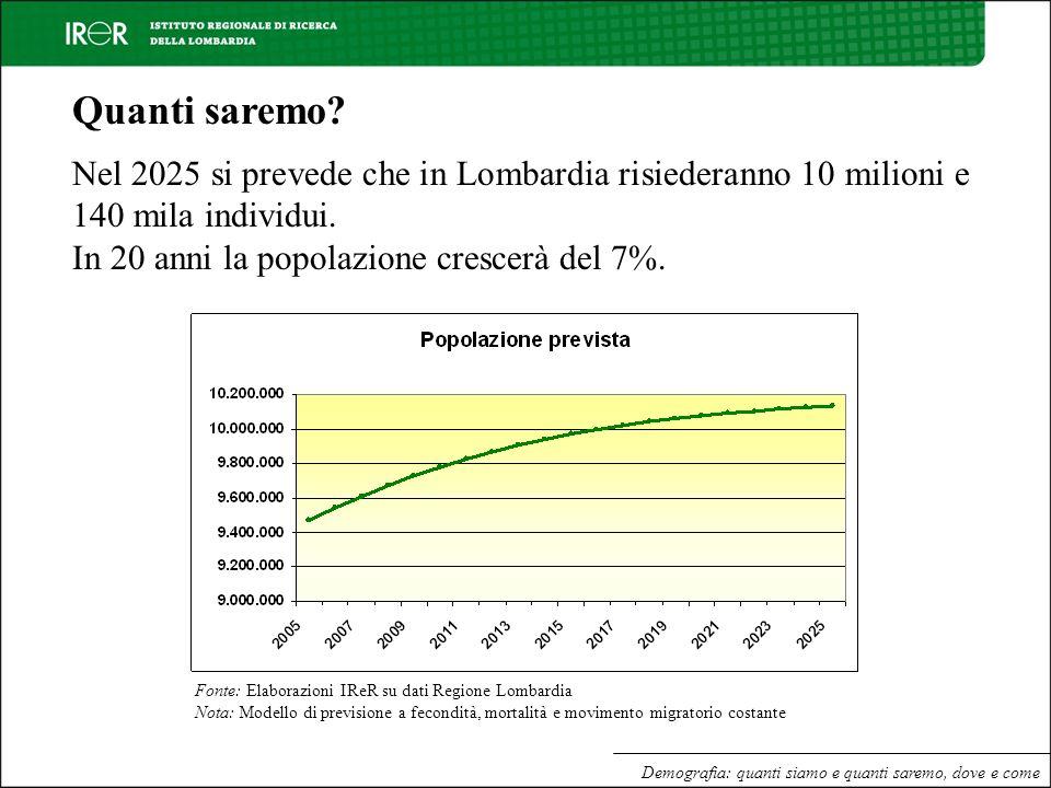 Quanti saremo Nel 2025 si prevede che in Lombardia risiederanno 10 milioni e 140 mila individui. In 20 anni la popolazione crescerà del 7%.
