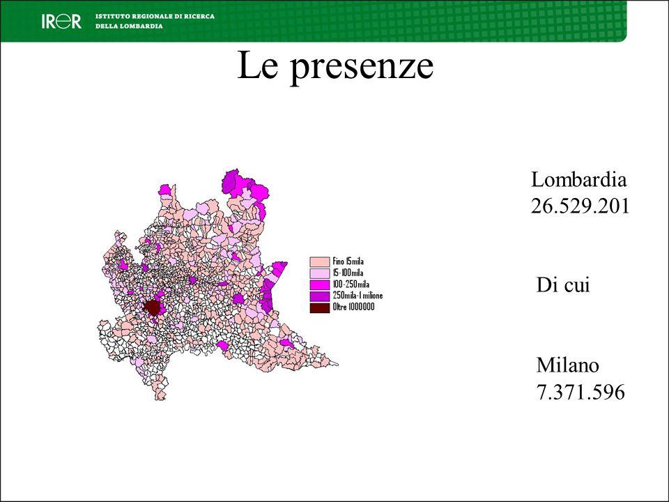 Le presenze Lombardia 26.529.201 Di cui Milano 7.371.596