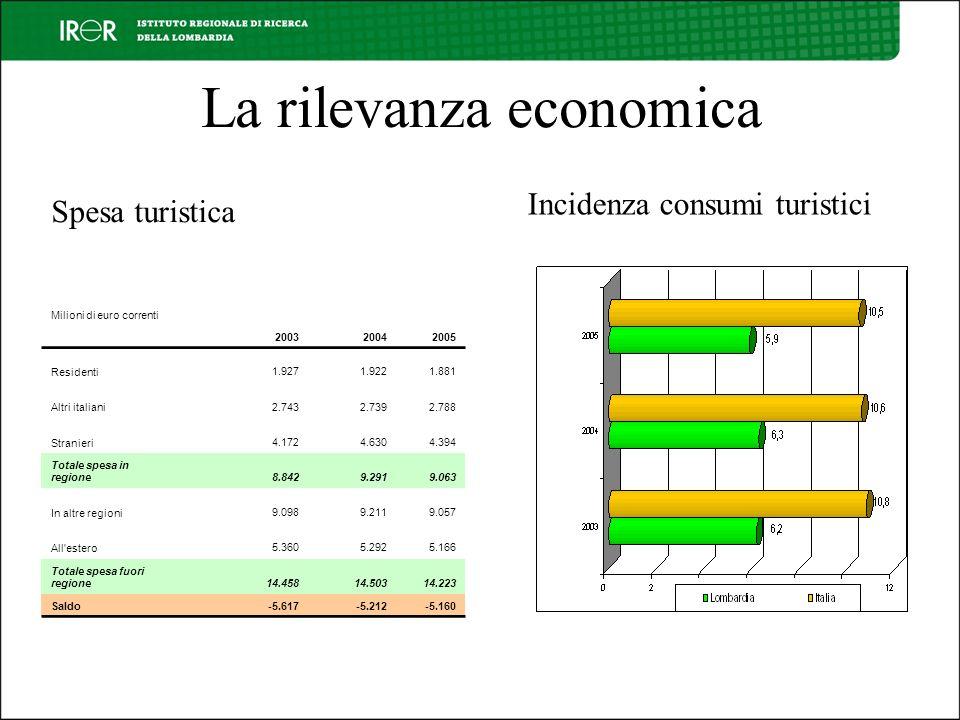 La rilevanza economica