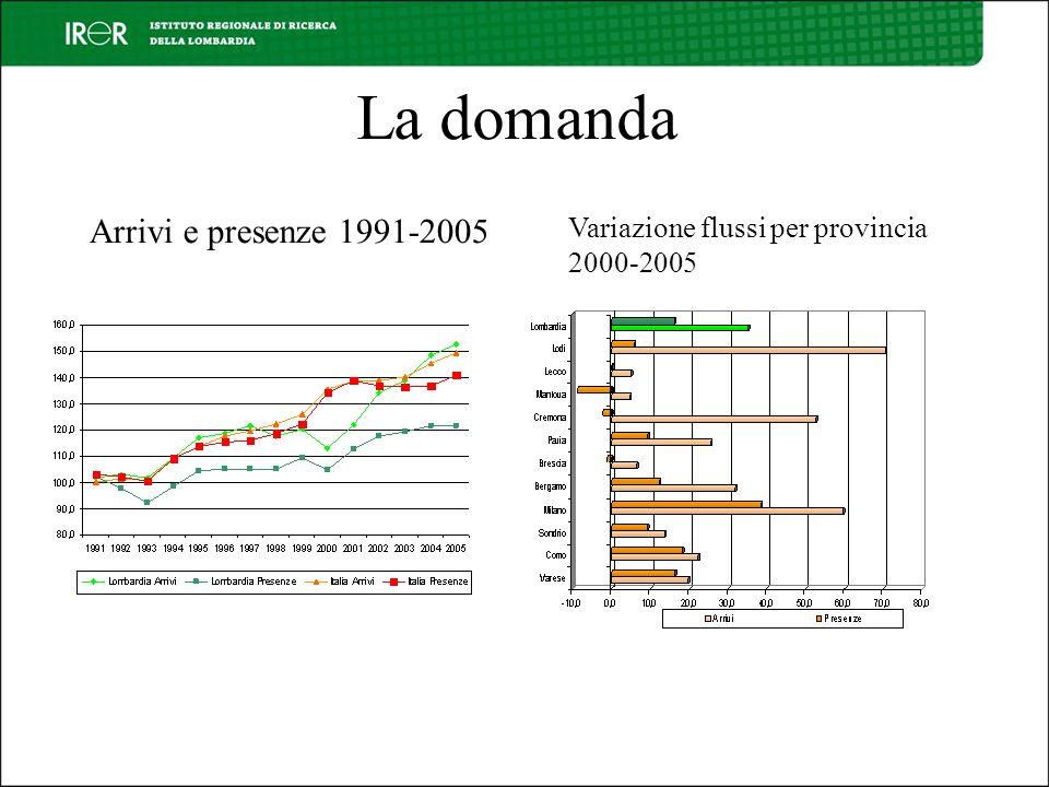 La domanda Arrivi e presenze 1991-2005