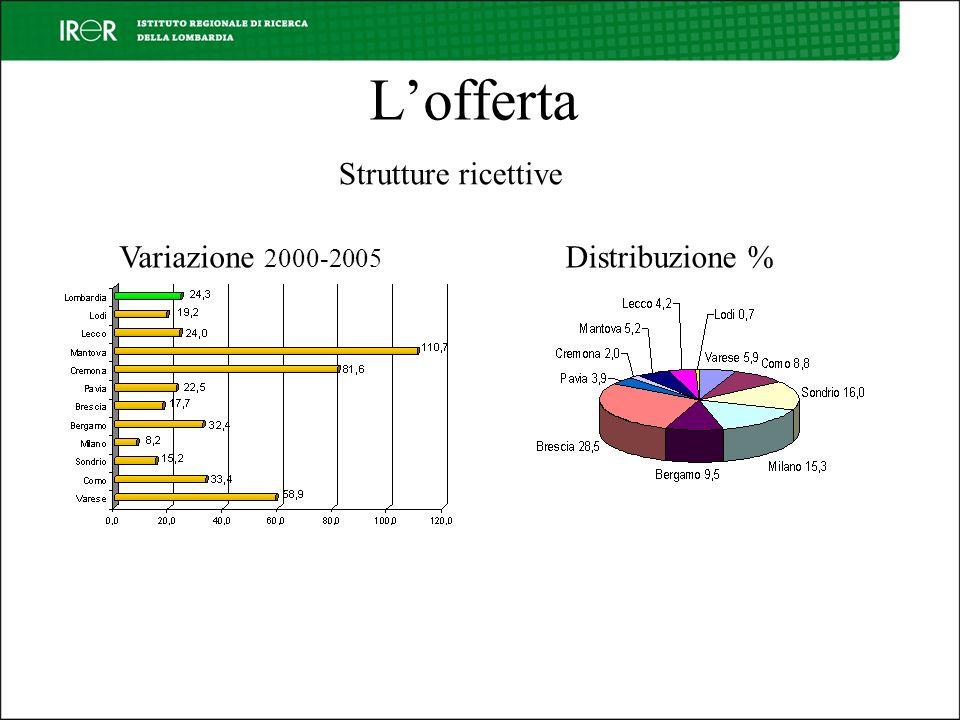 L'offerta Strutture ricettive Variazione 2000-2005 Distribuzione %