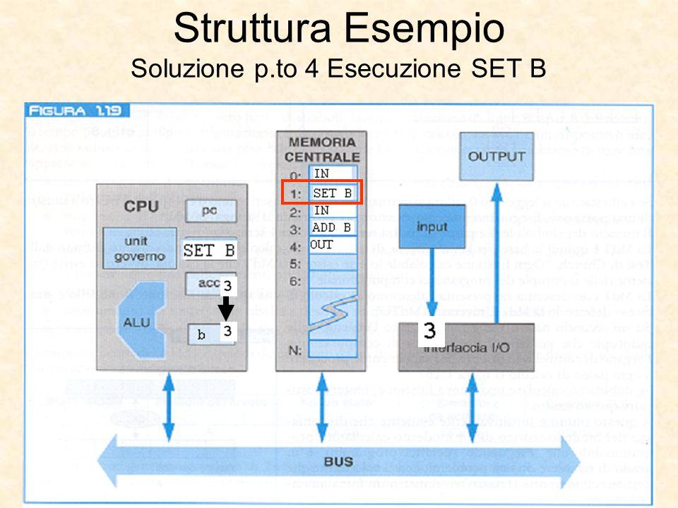 Struttura Esempio Soluzione p.to 4 Esecuzione SET B