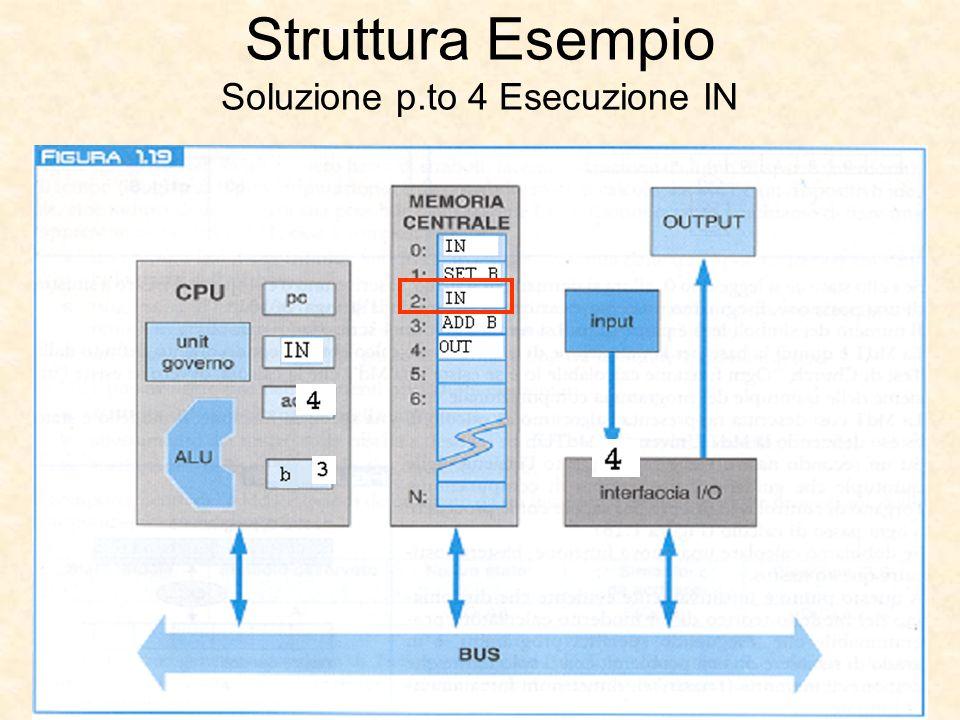 Struttura Esempio Soluzione p.to 4 Esecuzione IN
