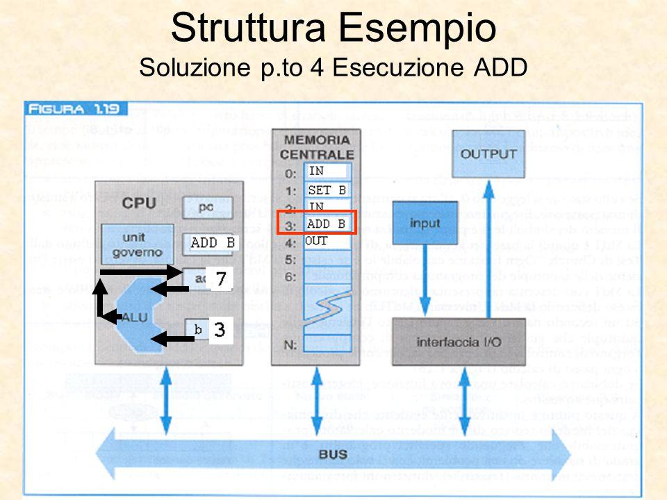 Struttura Esempio Soluzione p.to 4 Esecuzione ADD