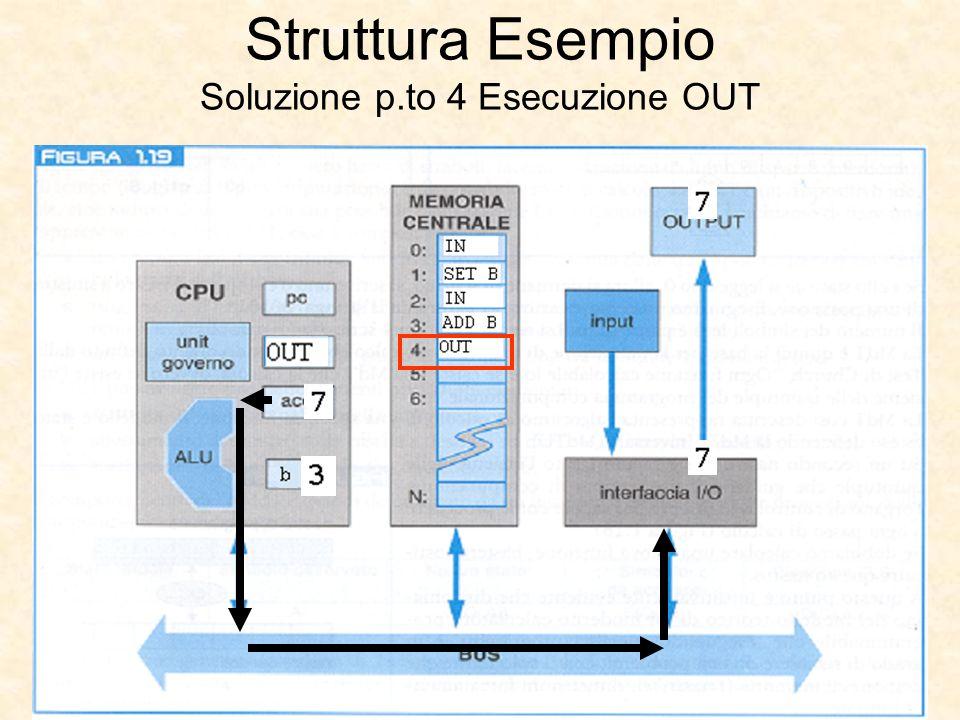 Struttura Esempio Soluzione p.to 4 Esecuzione OUT