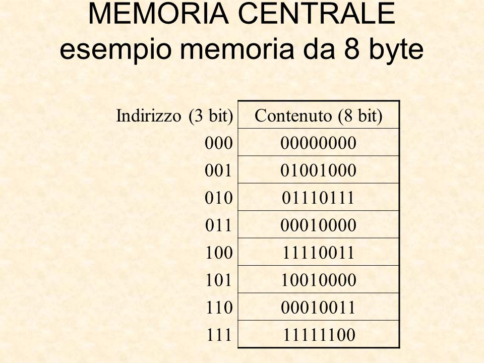 MEMORIA CENTRALE esempio memoria da 8 byte