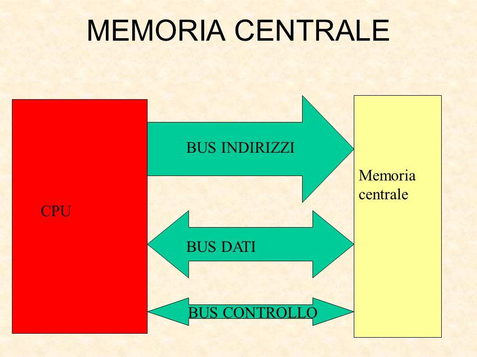 MEMORIA CENTRALE BUS INDIRIZZI Memoria centrale CPU BUS DATI