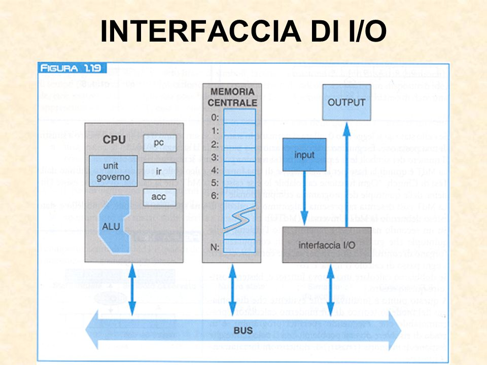 INTERFACCIA DI I/O