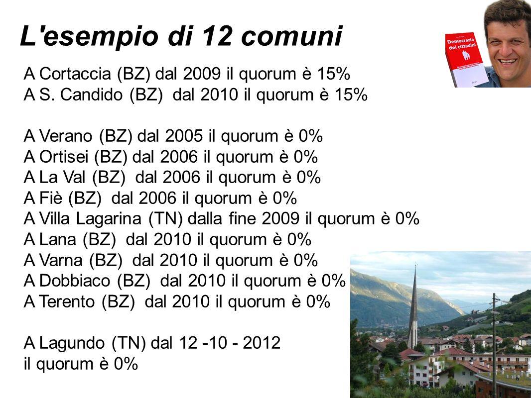 L esempio di 12 comuni A Cortaccia (BZ) dal 2009 il quorum è 15%