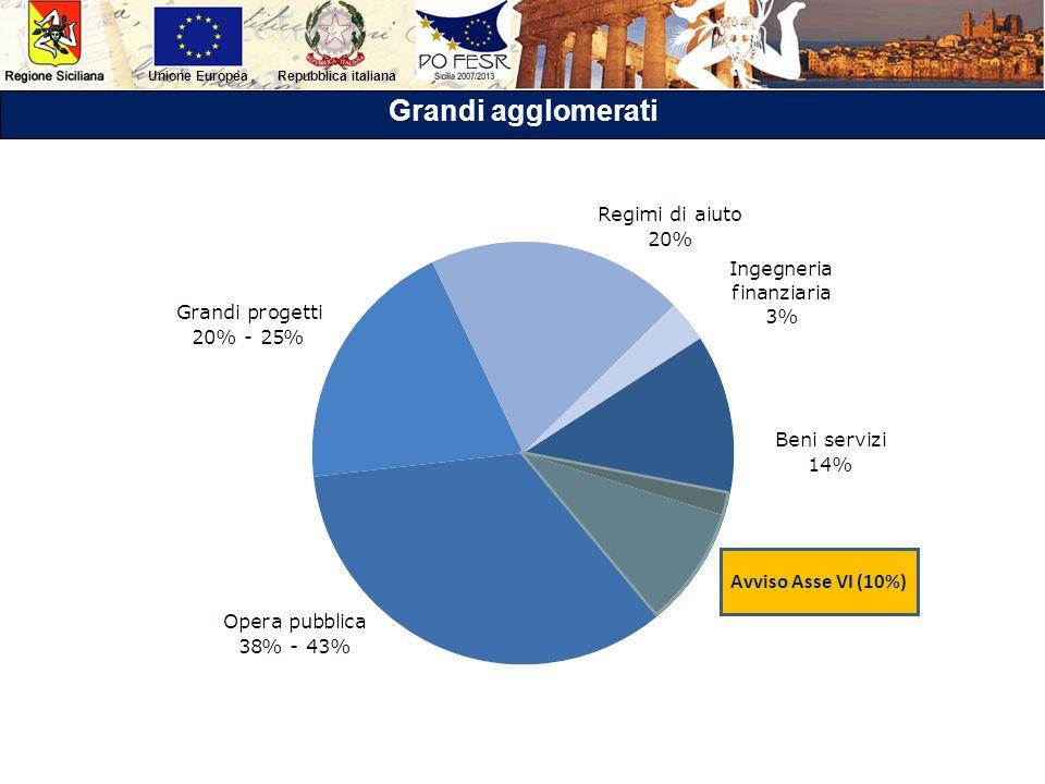 Grandi agglomerati Avviso Asse VI (10%)
