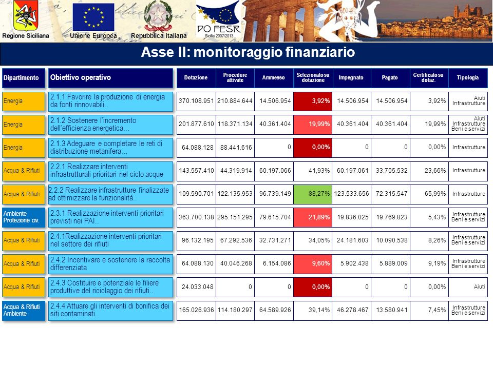 Asse II: monitoraggio finanziario Selezionato su dotazione