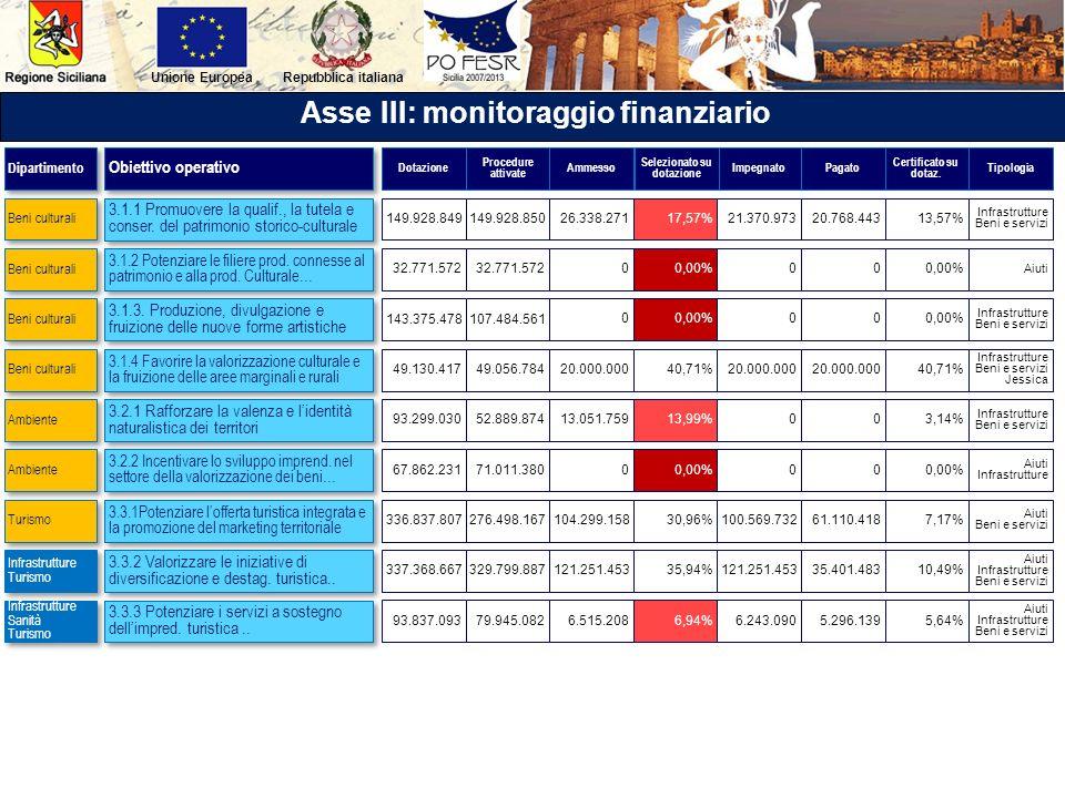 Asse III: monitoraggio finanziario Selezionato su dotazione