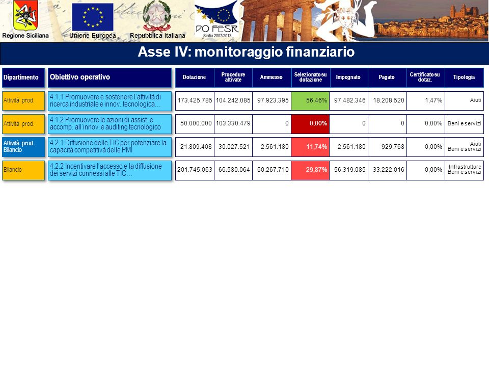 Asse IV: monitoraggio finanziario Selezionato su dotazione