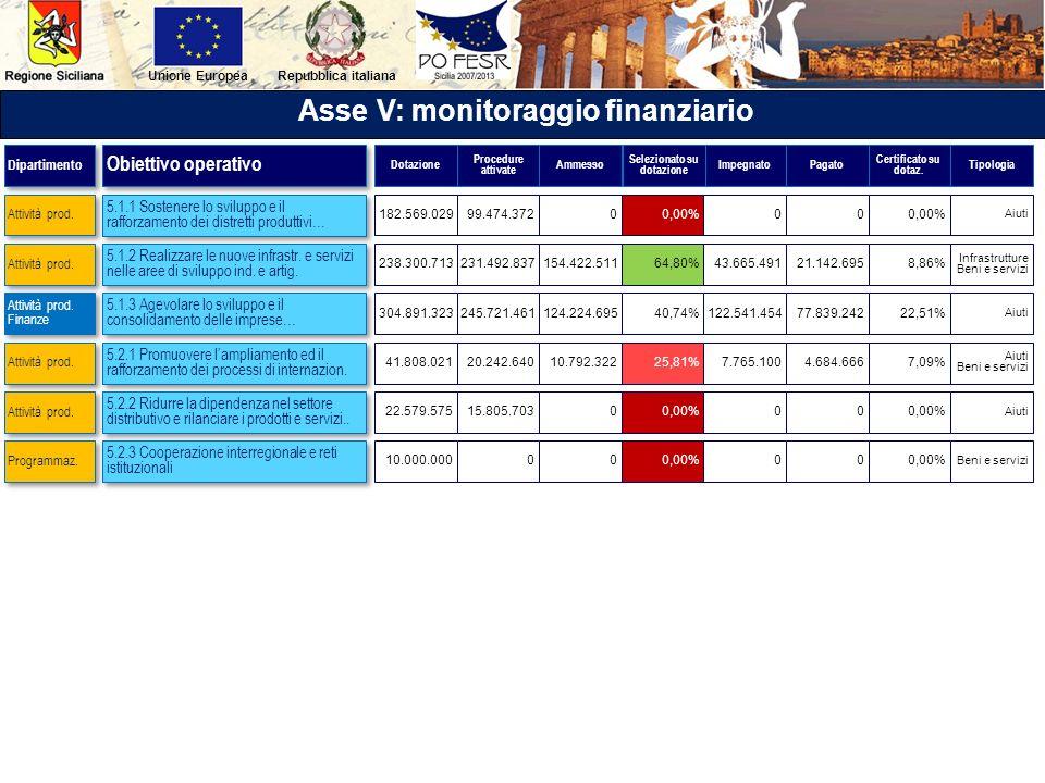 Asse V: monitoraggio finanziario Selezionato su dotazione