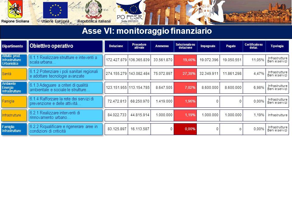 Asse VI: monitoraggio finanziario Selezionato su dotazione