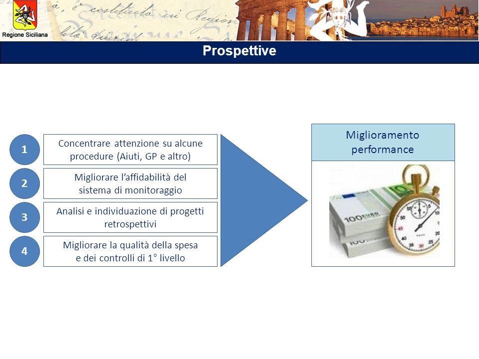Prospettive Miglioramento performance 1 2 3 4
