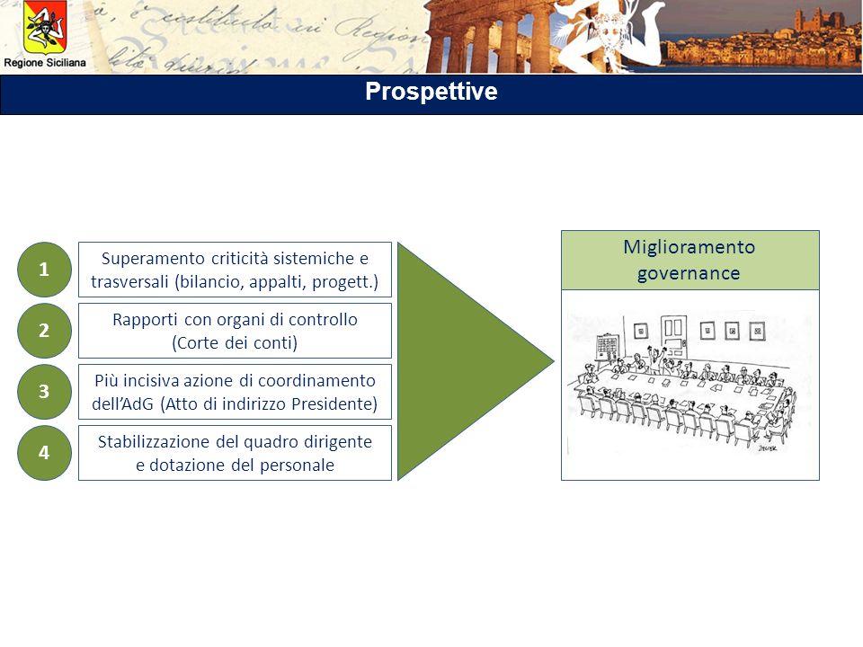 Prospettive Miglioramento governance 1 2 3 4