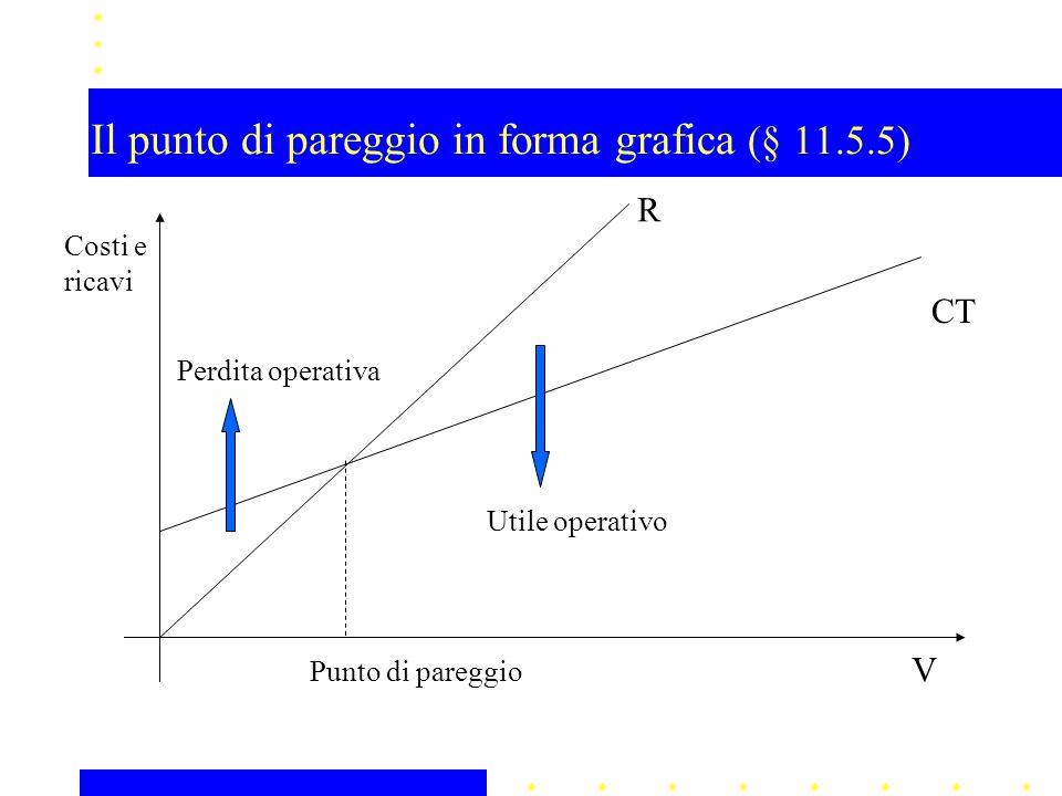 Il punto di pareggio in forma grafica (§ 11.5.5)