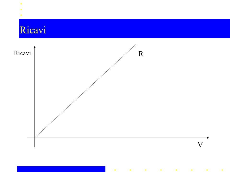Ricavi Ricavi R V