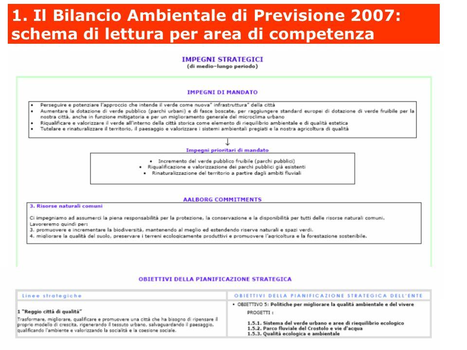1. Il Bilancio Ambientale di Previsione 2007: