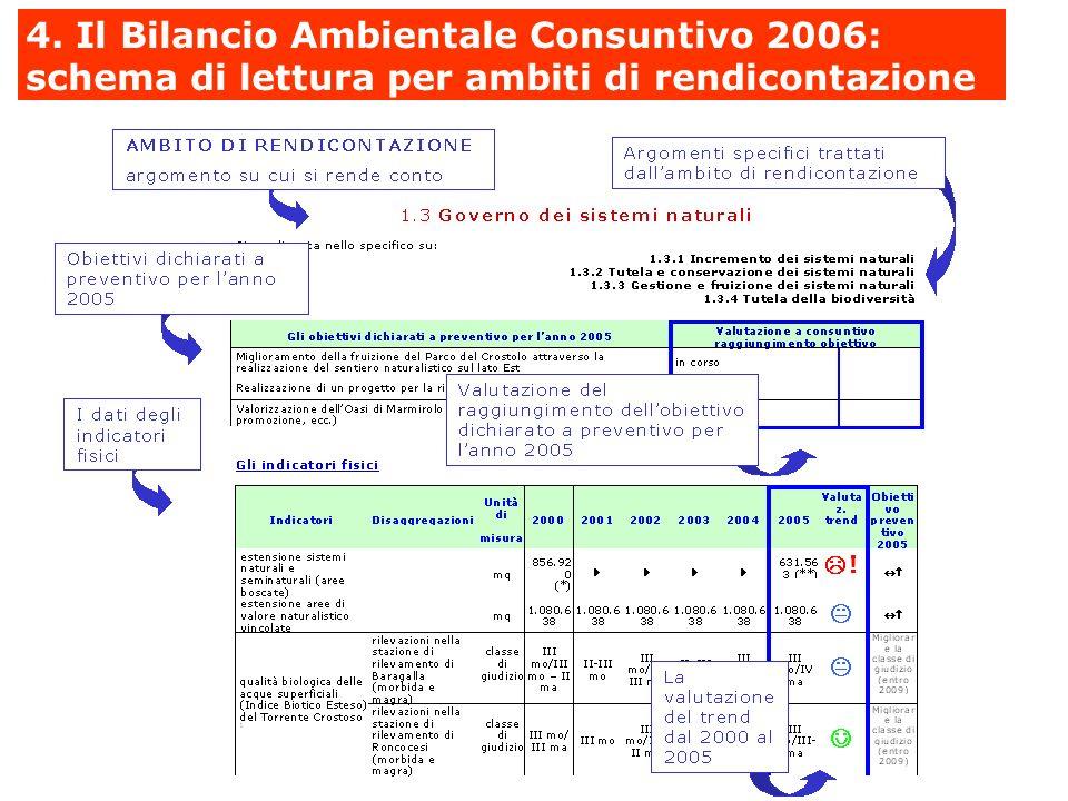 4. Il Bilancio Ambientale Consuntivo 2006: