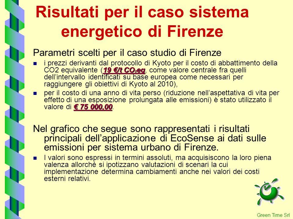 Risultati per il caso sistema energetico di Firenze