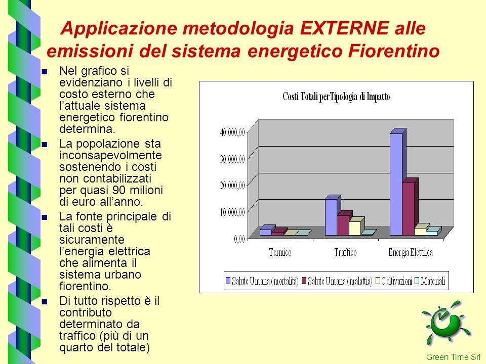 Applicazione metodologia EXTERNE alle emissioni del sistema energetico Fiorentino