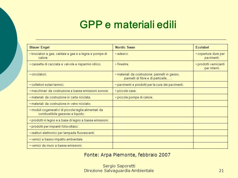 GPP e materiali edili Fonte: Arpa Piemonte, febbraio 2007